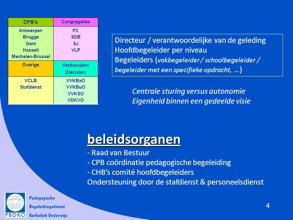 Pedagogische Begeleidingsdienst Katholiek Onderwijs 4 DPB's Congregaties Antwerpen Brugge Gent Hasselt Mechelen-Brussel FC SDB SJ VLP Overige Verbonde