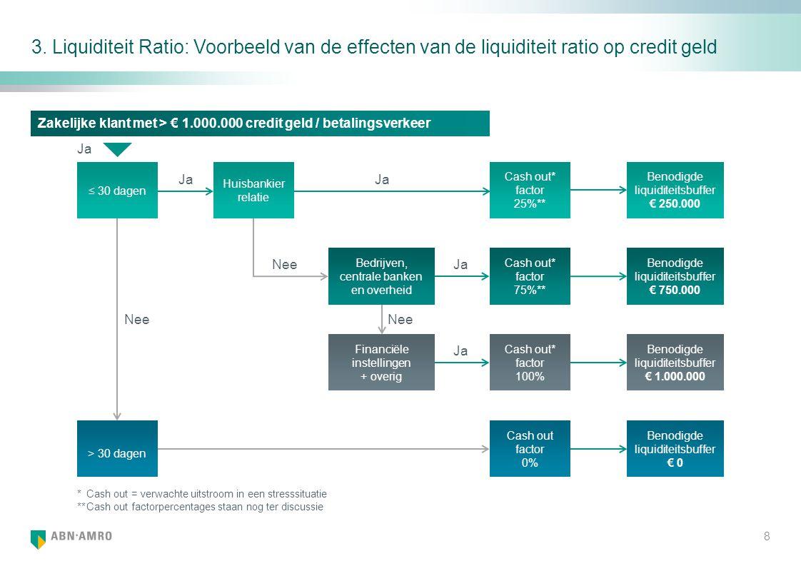 3. Liquiditeit Ratio: Voorbeeld van de effecten van de liquiditeit ratio op credit geld Ja Huisbankier relatie ≤ 30 dagen Nee Ja Nee Cash out* factor