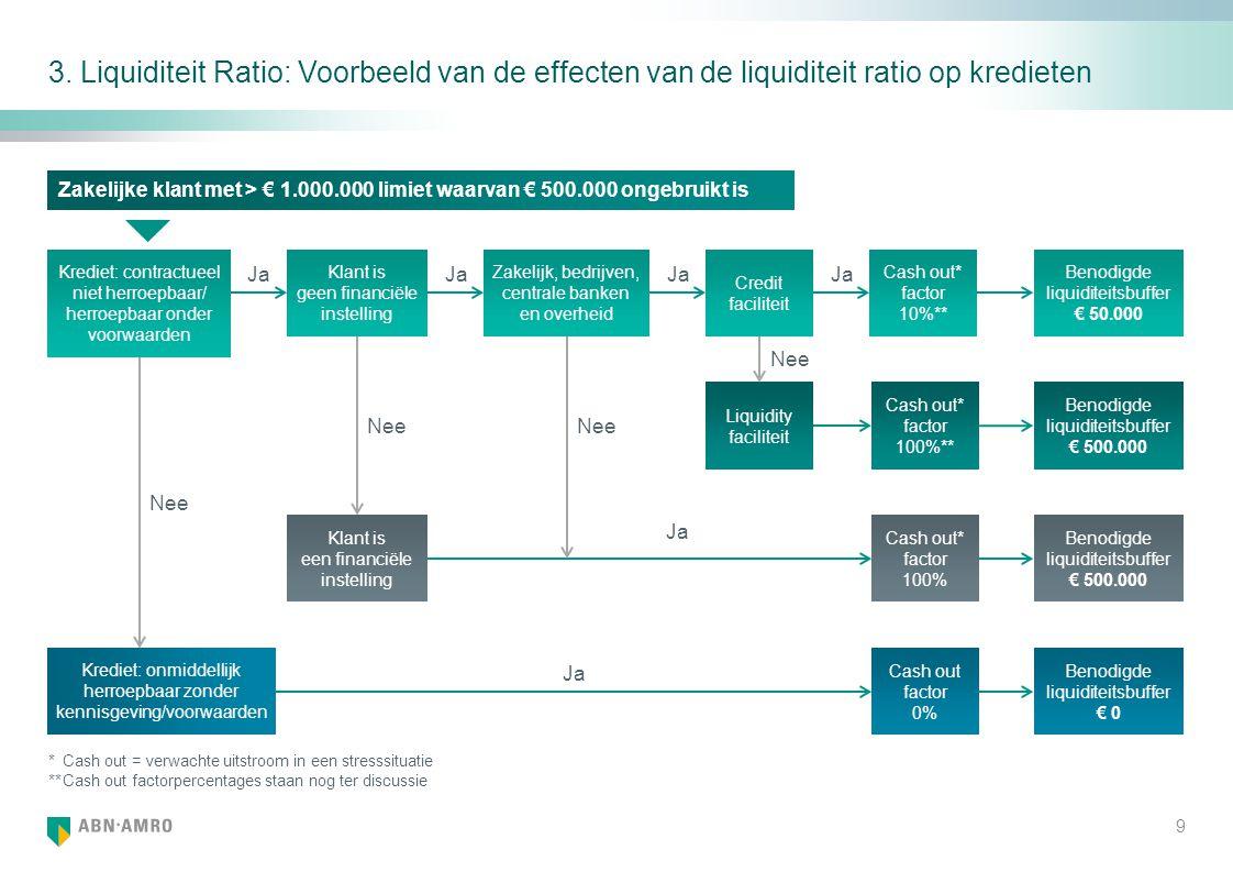 3. Liquiditeit Ratio: Voorbeeld van de effecten van de liquiditeit ratio op kredieten Zakelijk, bedrijven, centrale banken en overheid Klant is geen f