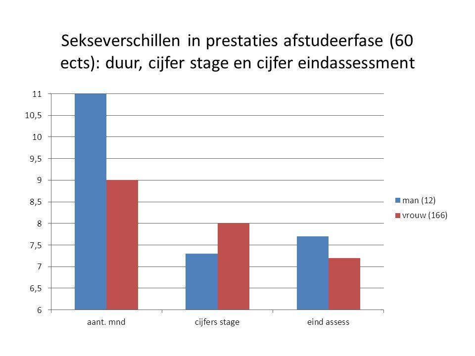 Sekseverschillen in prestaties afstudeerfase (60 ects): duur, cijfer stage en cijfer eindassessment