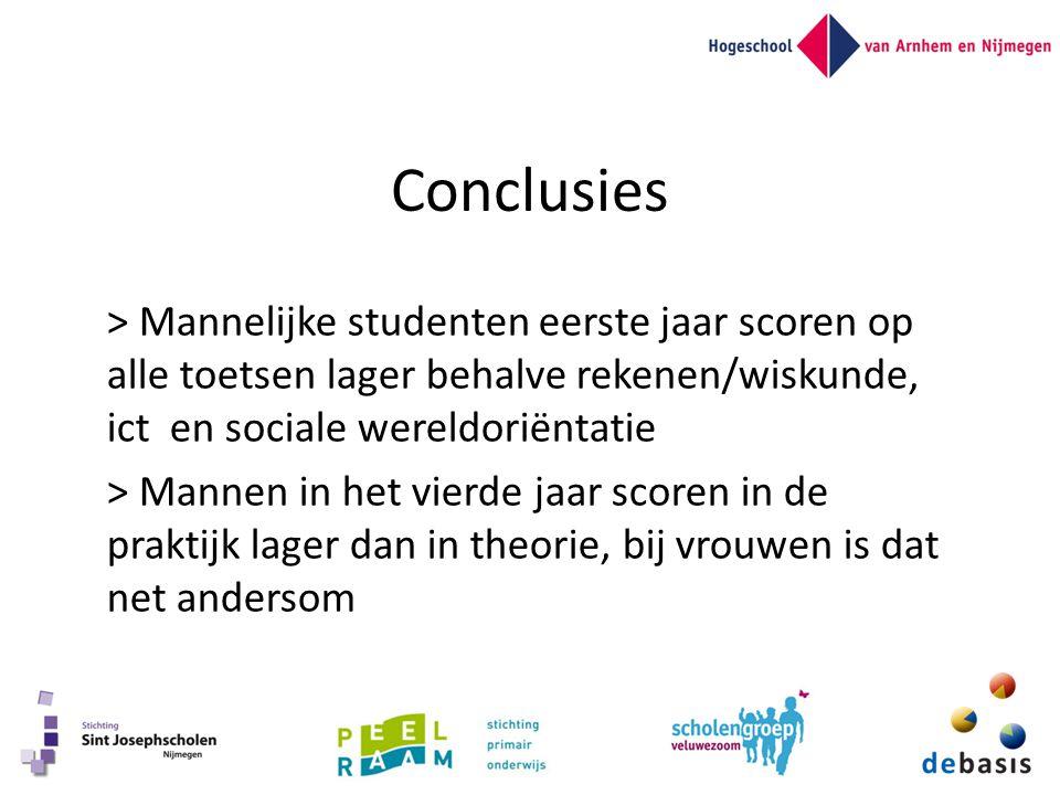 Conclusies > Mannelijke studenten eerste jaar scoren op alle toetsen lager behalve rekenen/wiskunde, ict en sociale wereldoriëntatie > Mannen in het v