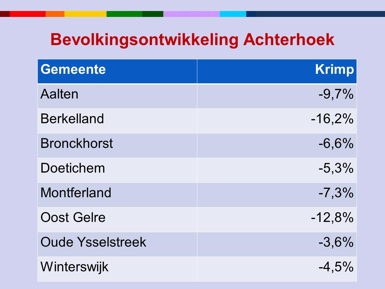 Bevolkingsontwikkeling Achterhoek GemeenteKrimp Aalten-9,7% Berkelland-16,2% Bronckhorst-6,6% Doetichem-5,3% Montferland-7,3% Oost Gelre-12,8% Oude Ysselstreek-3,6% Winterswijk-4,5%