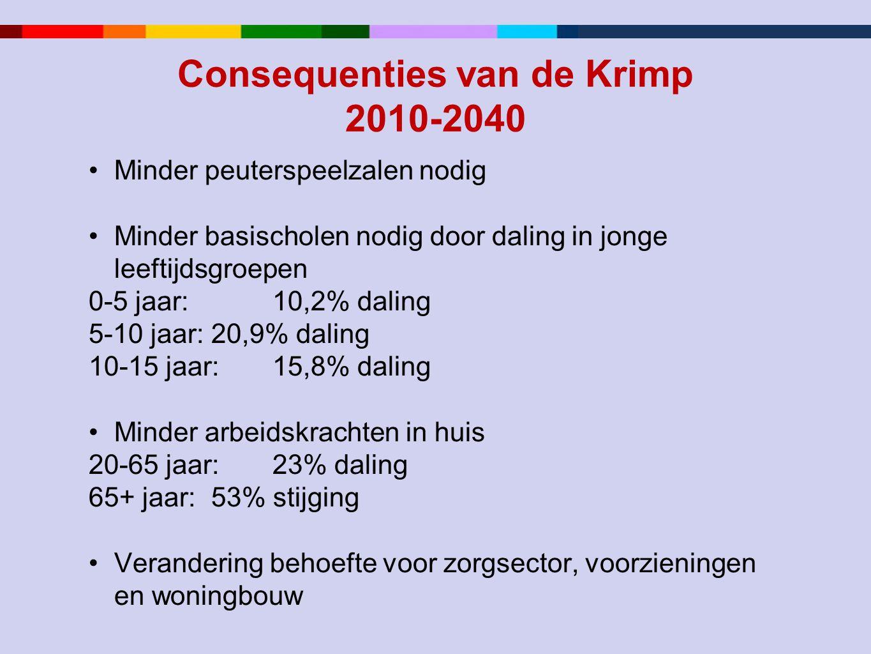 Consequenties van de Krimp 2010-2040 •Minder peuterspeelzalen nodig •Minder basischolen nodig door daling in jonge leeftijdsgroepen 0-5 jaar: 10,2% da