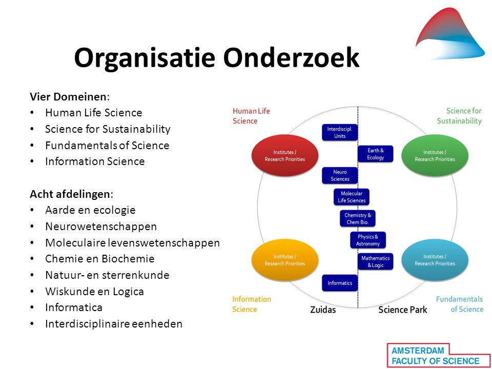 Organisatie Onderzoek Vier Domeinen: • Human Life Science • Science for Sustainability • Fundamentals of Science • Information Science Acht afdelingen: • Aarde en ecologie • Neurowetenschappen • Moleculaire levenswetenschappen • Chemie en Biochemie • Natuur- en sterrenkunde • Wiskunde en Logica • Informatica • Interdisciplinaire eenheden