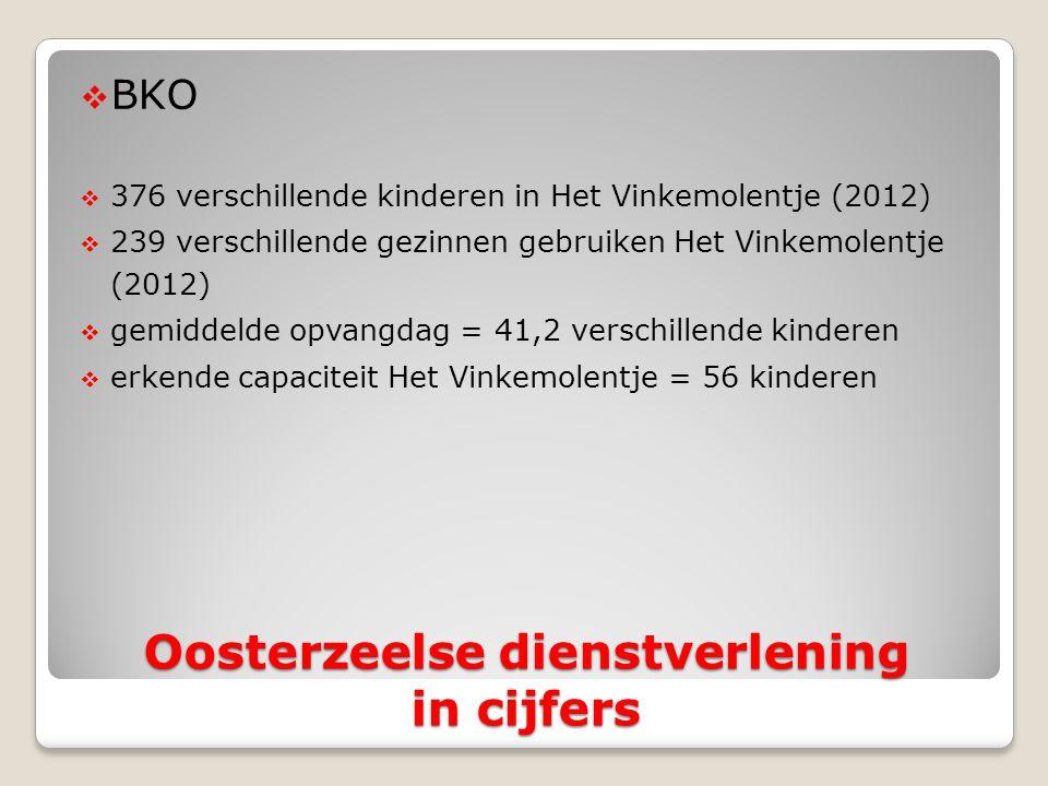 Oosterzeelse dienstverlening in cijfers  BKO  376 verschillende kinderen in Het Vinkemolentje (2012)  239 verschillende gezinnen gebruiken Het Vinkemolentje (2012)  gemiddelde opvangdag = 41,2 verschillende kinderen  erkende capaciteit Het Vinkemolentje = 56 kinderen