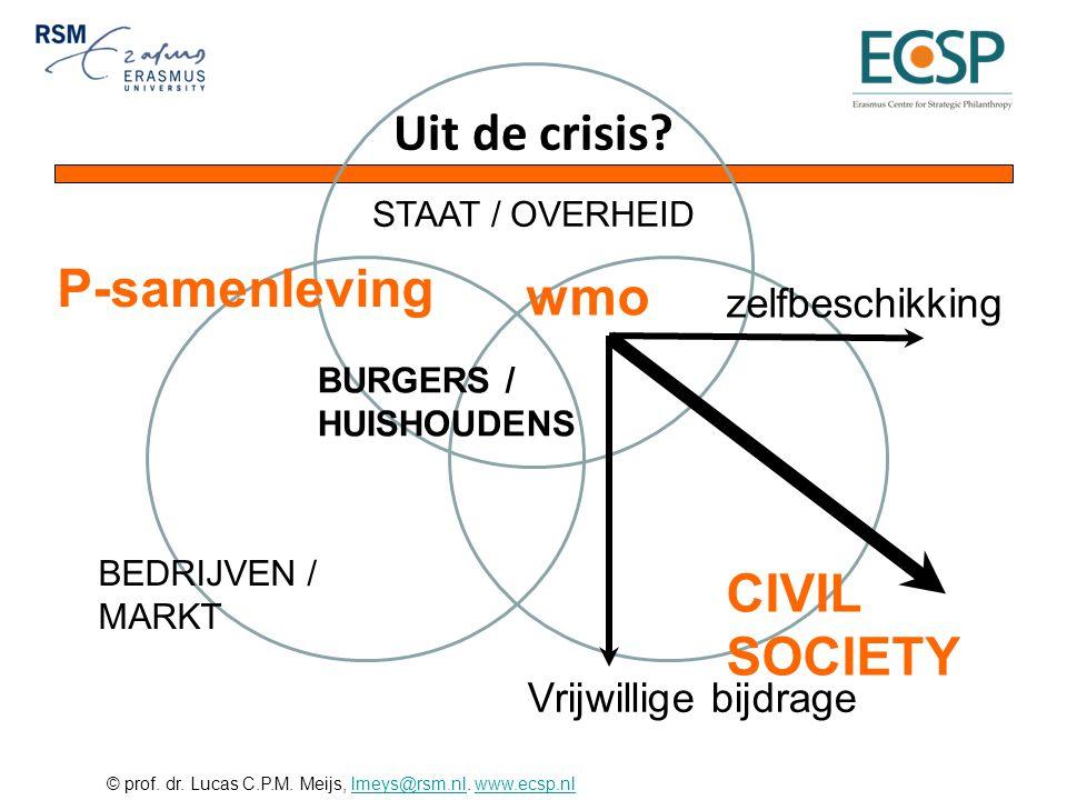 © prof. dr. Lucas C.P.M. Meijs, lmeys@rsm.nl. www.ecsp.nllmeys@rsm.nlwww.ecsp.nl STAAT / OVERHEID BEDRIJVEN / MARKT CIVIL SOCIETY BURGERS / HUISHOUDEN