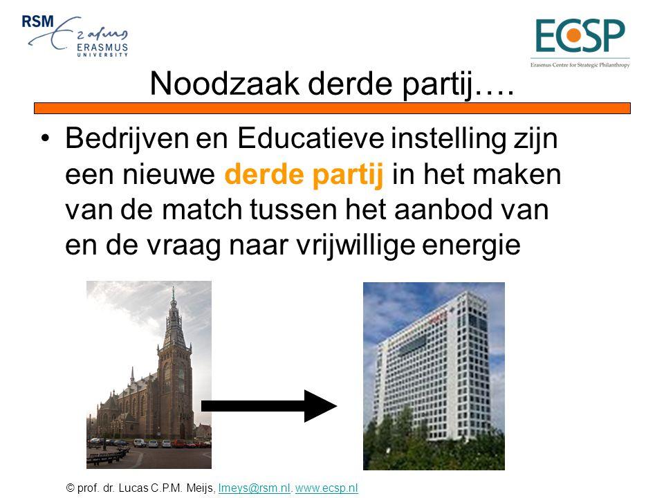 © prof. dr. Lucas C.P.M. Meijs, lmeys@rsm.nl. www.ecsp.nllmeys@rsm.nlwww.ecsp.nl Noodzaak derde partij…. •Bedrijven en Educatieve instelling zijn een