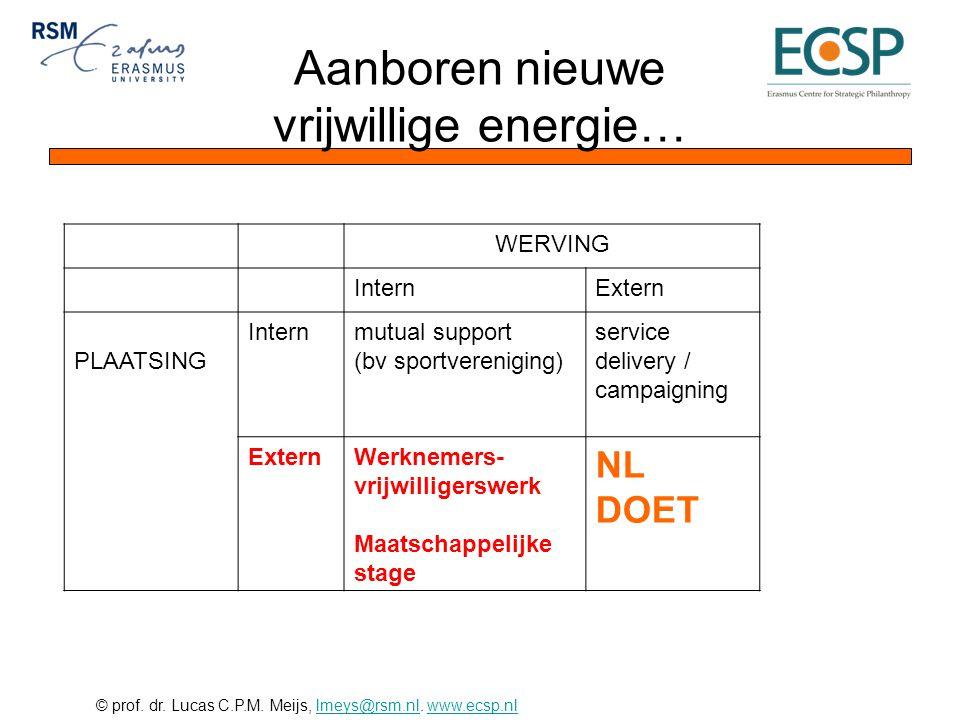 © prof. dr. Lucas C.P.M. Meijs, lmeys@rsm.nl. www.ecsp.nllmeys@rsm.nlwww.ecsp.nl Aanboren nieuwe vrijwillige energie… WERVING InternExtern PLAATSING I
