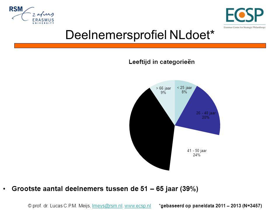 © prof. dr. Lucas C.P.M. Meijs, lmeys@rsm.nl. www.ecsp.nllmeys@rsm.nlwww.ecsp.nl Deelnemersprofiel NLdoet* *gebaseerd op paneldata 2011 – 2013 (N=3457