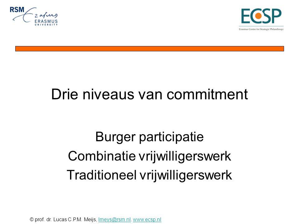 © prof. dr. Lucas C.P.M. Meijs, lmeys@rsm.nl. www.ecsp.nllmeys@rsm.nlwww.ecsp.nl Drie niveaus van commitment Burger participatie Combinatie vrijwillig