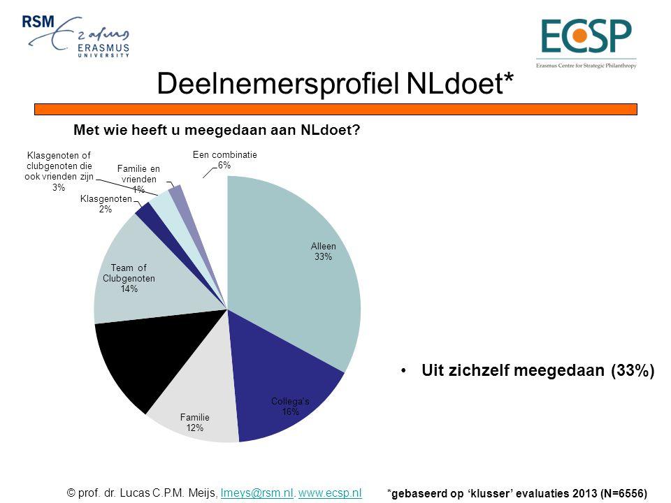 © prof. dr. Lucas C.P.M. Meijs, lmeys@rsm.nl. www.ecsp.nllmeys@rsm.nlwww.ecsp.nl Deelnemersprofiel NLdoet* *gebaseerd op 'klusser' evaluaties 2013 (N=