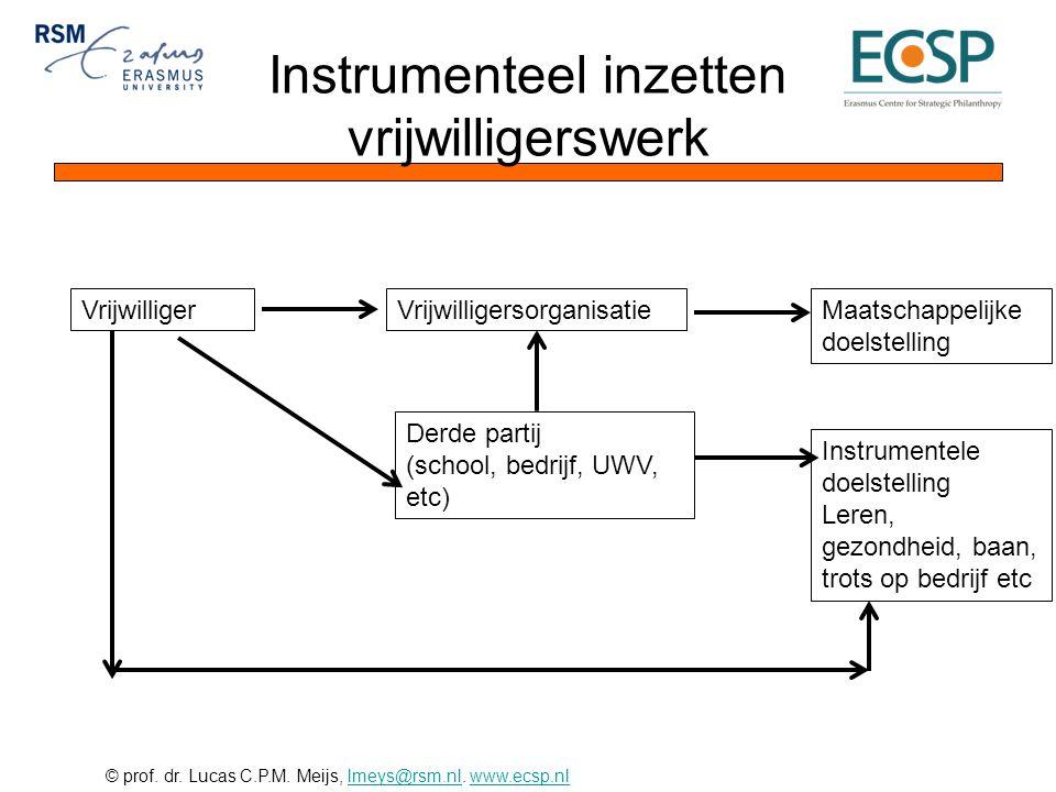 © prof. dr. Lucas C.P.M. Meijs, lmeys@rsm.nl. www.ecsp.nllmeys@rsm.nlwww.ecsp.nl Instrumenteel inzetten vrijwilligerswerk VrijwilligerVrijwilligersorg