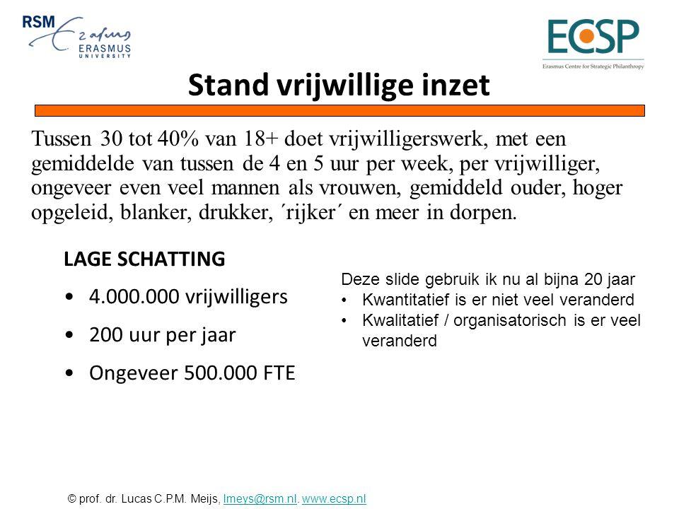 © prof. dr. Lucas C.P.M. Meijs, lmeys@rsm.nl. www.ecsp.nllmeys@rsm.nlwww.ecsp.nl Stand vrijwillige inzet LAGE SCHATTING •4.000.000 vrijwilligers •200