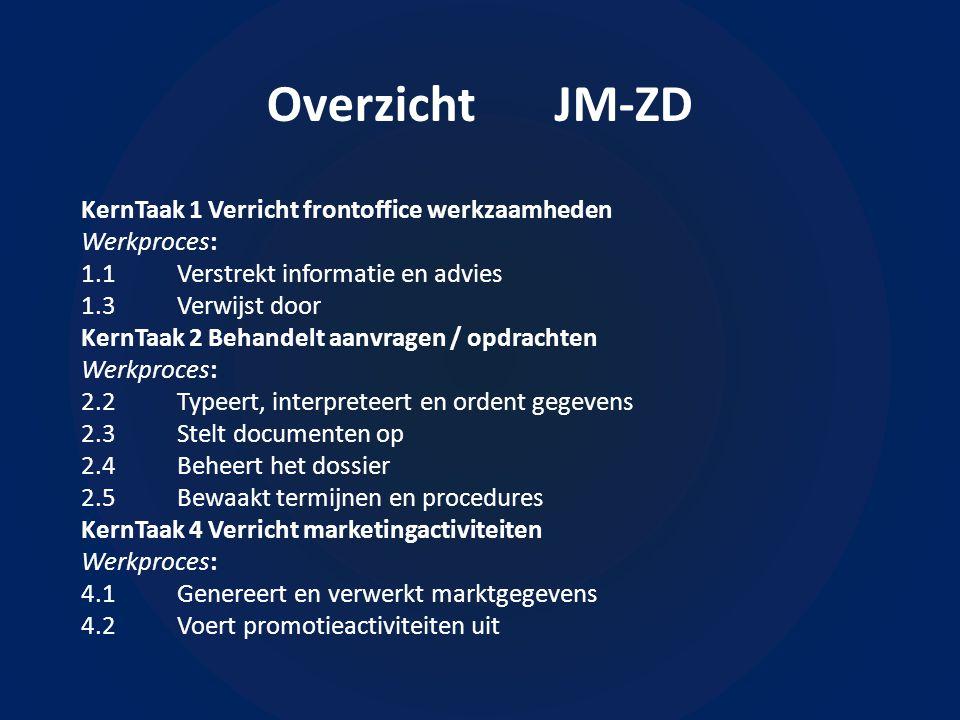 Overzicht JM-ZD KernTaak 1 Verricht frontoffice werkzaamheden Werkproces: 1.1Verstrekt informatie en advies 1.3Verwijst door KernTaak 2 Behandelt aanvragen / opdrachten Werkproces: 2.2Typeert, interpreteert en ordent gegevens 2.3Stelt documenten op 2.4Beheert het dossier 2.5Bewaakt termijnen en procedures KernTaak 4 Verricht marketingactiviteiten Werkproces: 4.1Genereert en verwerkt marktgegevens 4.2Voert promotieactiviteiten uit