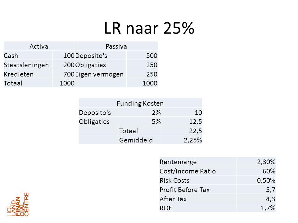 LR naar 25% ActivaPassiva Cash100Deposito s500 Staatsleningen200Obligaties250 Kredieten700Eigen vermogen250 Totaal1000 Funding Kosten Deposito s2%10 Obligaties5%12,5 Totaal22,5 Gemiddeld2,25% Rentemarge2,30% Cost/Income Ratio60% Risk Costs0,50% Profit Before Tax5,7 After Tax4,3 ROE1,7%