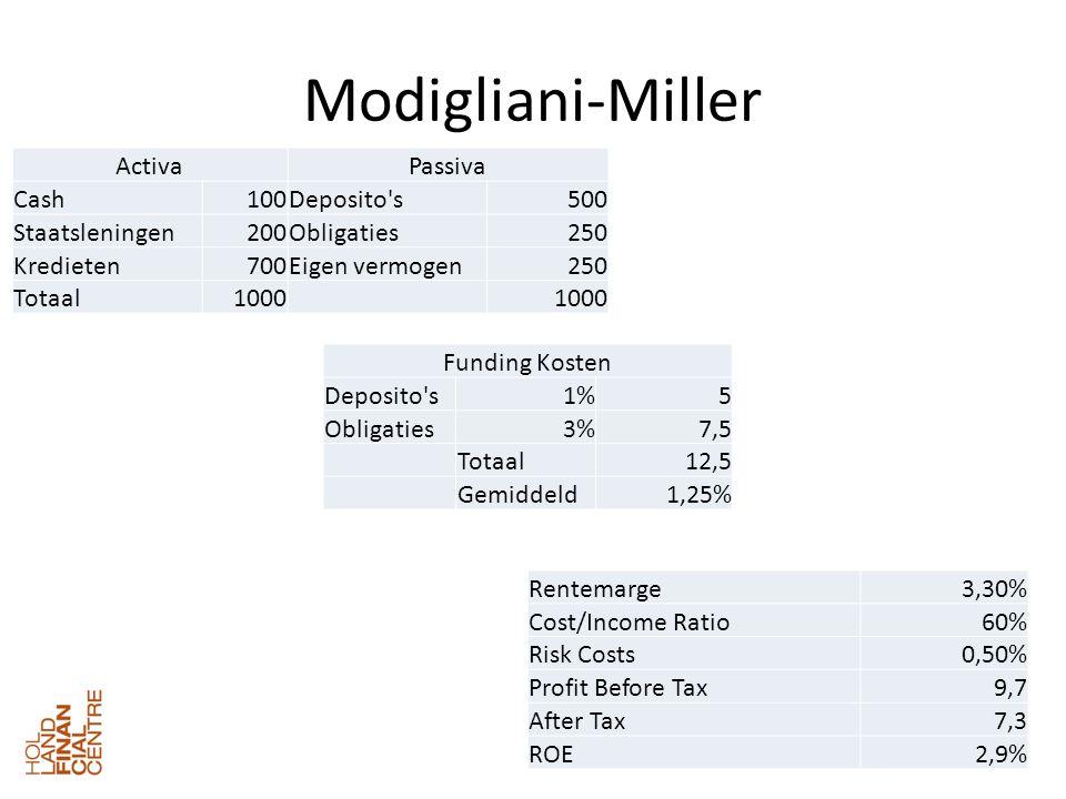 Modigliani-Miller ActivaPassiva Cash100Deposito s500 Staatsleningen200Obligaties250 Kredieten700Eigen vermogen250 Totaal1000 Funding Kosten Deposito s1%5 Obligaties3%7,5 Totaal12,5 Gemiddeld1,25% Rentemarge3,30% Cost/Income Ratio60% Risk Costs0,50% Profit Before Tax9,7 After Tax7,3 ROE2,9%