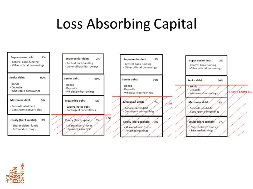 Loss Absorbing Capital