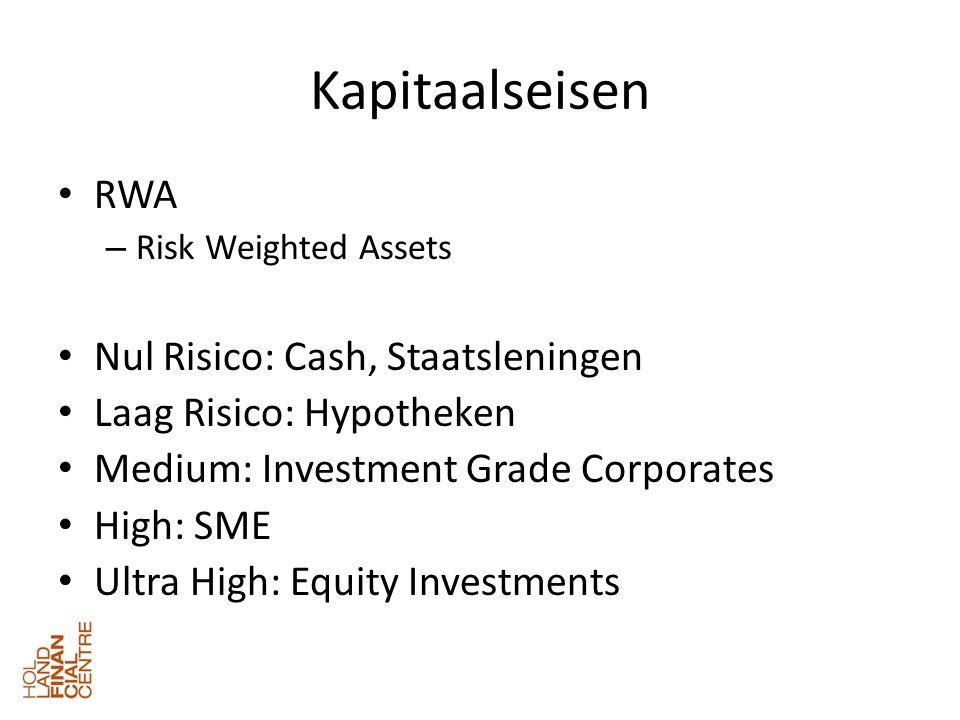 Kapitaalseisen • RWA – Risk Weighted Assets • Nul Risico: Cash, Staatsleningen • Laag Risico: Hypotheken • Medium: Investment Grade Corporates • High: SME • Ultra High: Equity Investments