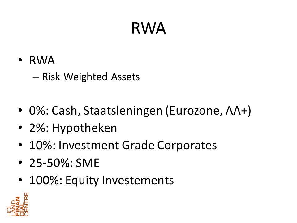 ActivaPassiva Cash100Deposito s600 Staatsleningen200Obligaties370 Kredieten700Eigen vermogen30 Totaal1000 Uitgangssituatie Funding Kosten Deposito s2%12 Obligaties5%18,5 Totaal30,5 Gemiddeld3,05% Rentemarge1,50% Cost/Income Ratio60% Risk Costs0,50% Profit Before Tax2,5 After Tax1,9 ROE6,3%