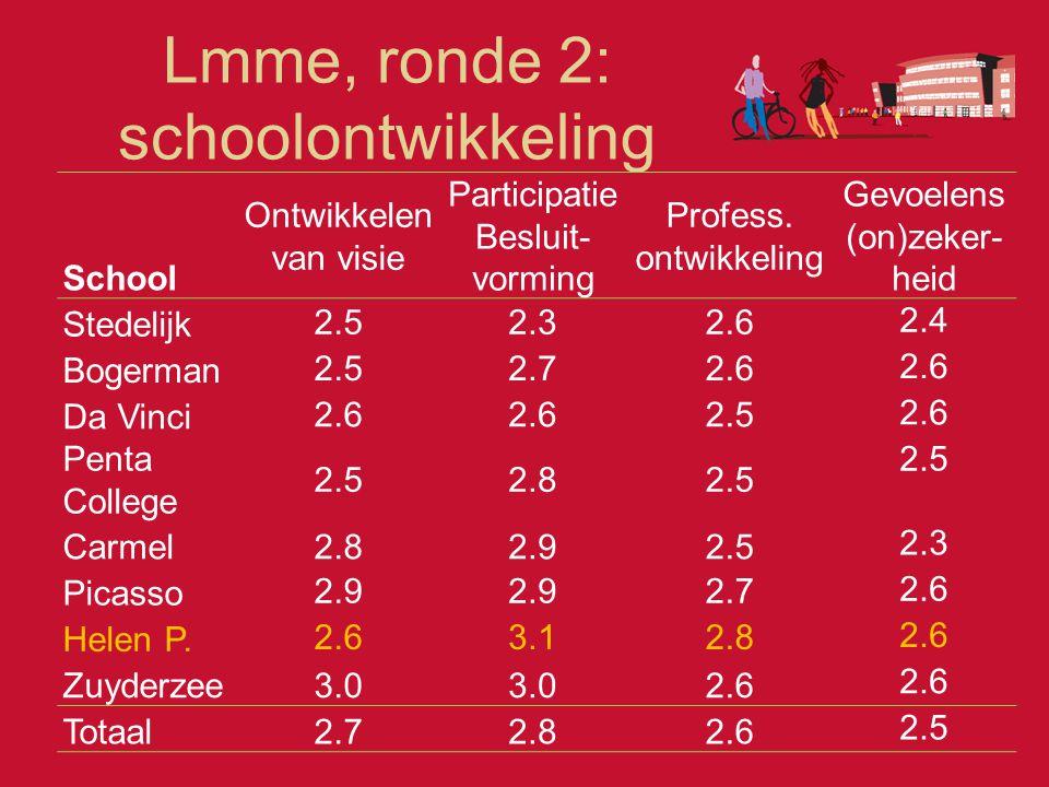 Lmme, ronde 2: schoolontwikkeling School Ontwikkelen van visie Participatie Besluit- vorming Profess. ontwikkeling Gevoelens (on)zeker- heid Stedelijk