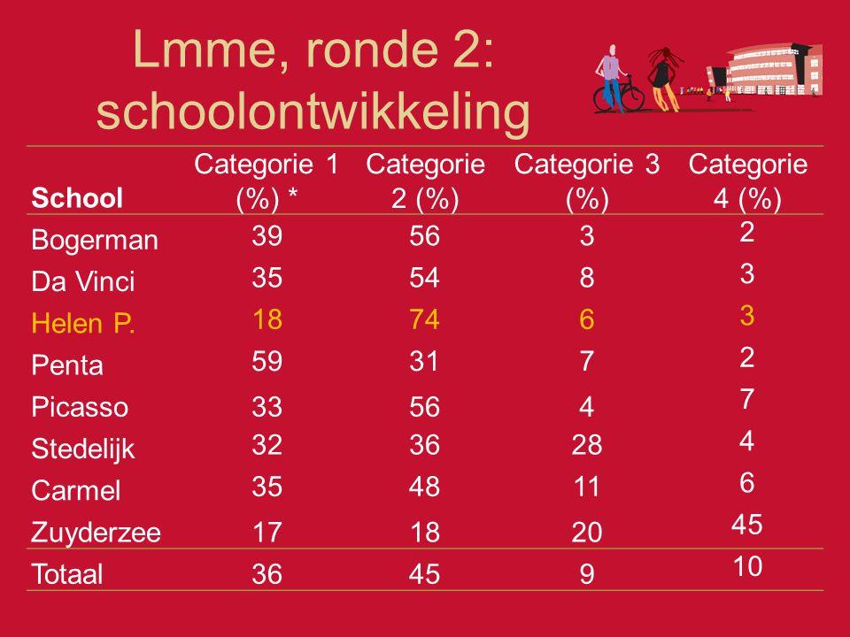 School Categorie 1 (%) * Categorie 2 (%) Categorie 3 (%) Categorie 4 (%) Bogerman 39563 2 Da Vinci 35548 3 Helen P. 18746 3 Penta 59317 2 Picasso33564