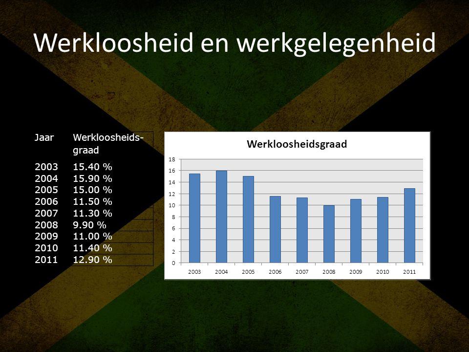 Werkloosheid en werkgelegenheid Jaar Werkloosheids- graad 200315.40 % 200415.90 % 200515.00 % 200611.50 % 200711.30 % 20089.90 % 200911.00 % 201011.40
