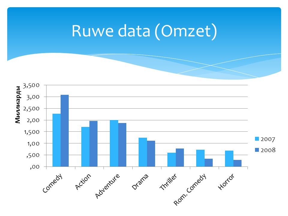 Ruwe data (Omzet)