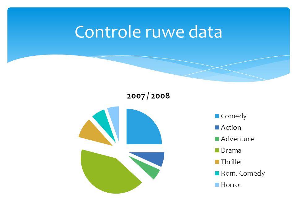 Controle ruwe data