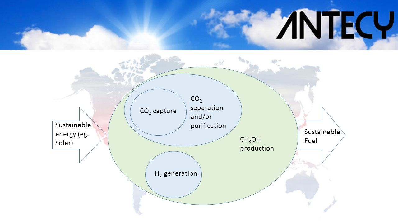 CO 2 capture CO 2 separation and/or purification H 2 generation CH 3 OH production Sustainable energy (eg. Solar) Sustainable Fuel