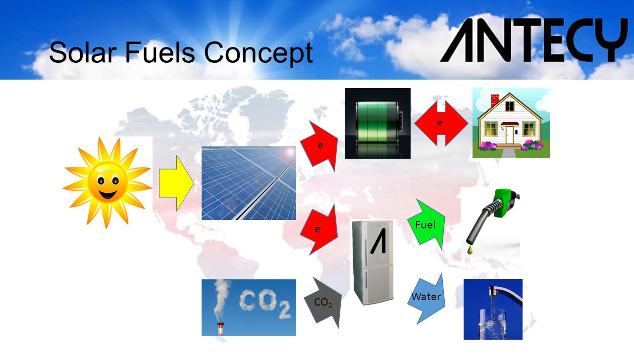 Solar Fuels Concept e-e- e-e- e-e- CO 2 Fuel Water