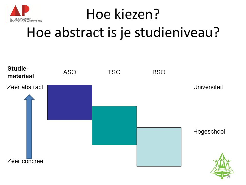 Studie- materiaal ASO TSOBSO Zeer abstract Zeer concreet Universiteit Hogeschool Studie-informatieavond K.