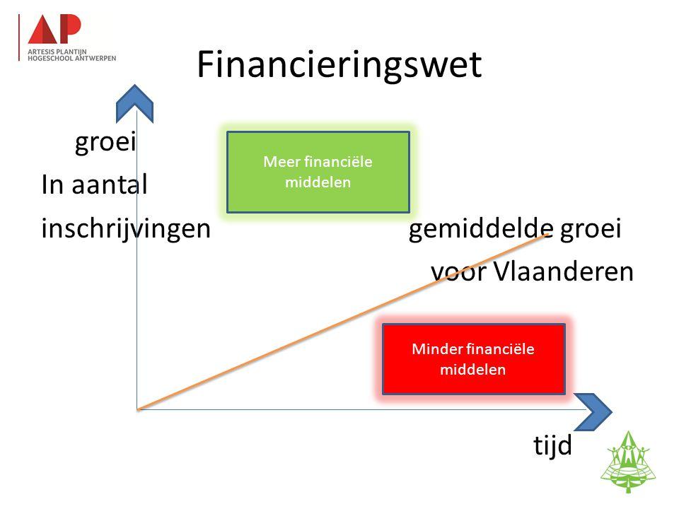 Financieringswet groei In aantal inschrijvingen gemiddelde groei voor Vlaanderen tijd 37 Meer financiële middelen Minder financiële middelen