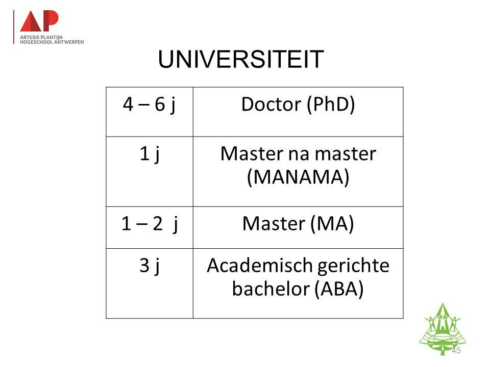 UNIVERSITEIT 4 – 6 jDoctor (PhD) 1 jMaster na master (MANAMA) 1 – 2 jMaster (MA) 3 jAcademisch gerichte bachelor (ABA) Studie-informatieavond K.