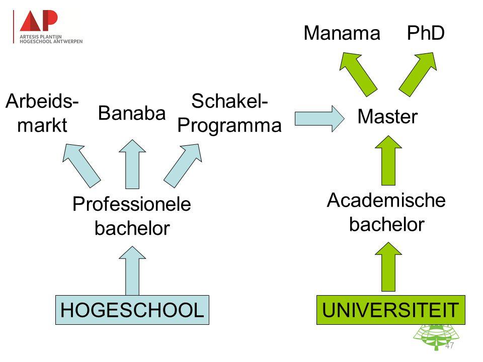 Professionele bachelor Academische bachelor Master HOGESCHOOL Arbeids- markt Banaba Schakel- Programma ManamaPhD UNIVERSITEIT Studie-informatieavond K.