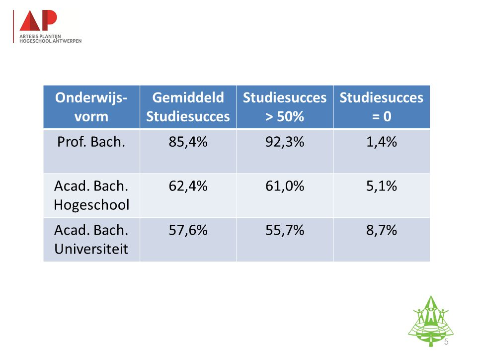 5 Onderwijs- vorm Gemiddeld Studiesucces > 50% Studiesucces = 0 Prof.