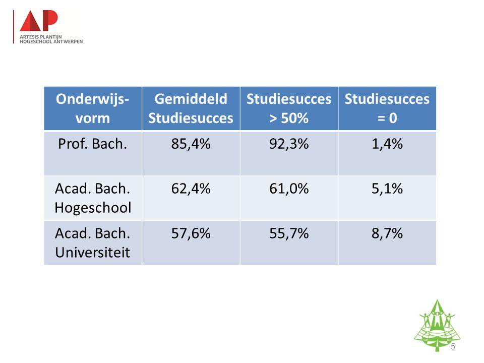 1jBachelor na bachelor (BANABA) 3jProfessioneel gerichte bachelor (PBA) HOGESCHOOL Studie-informatieavond K.