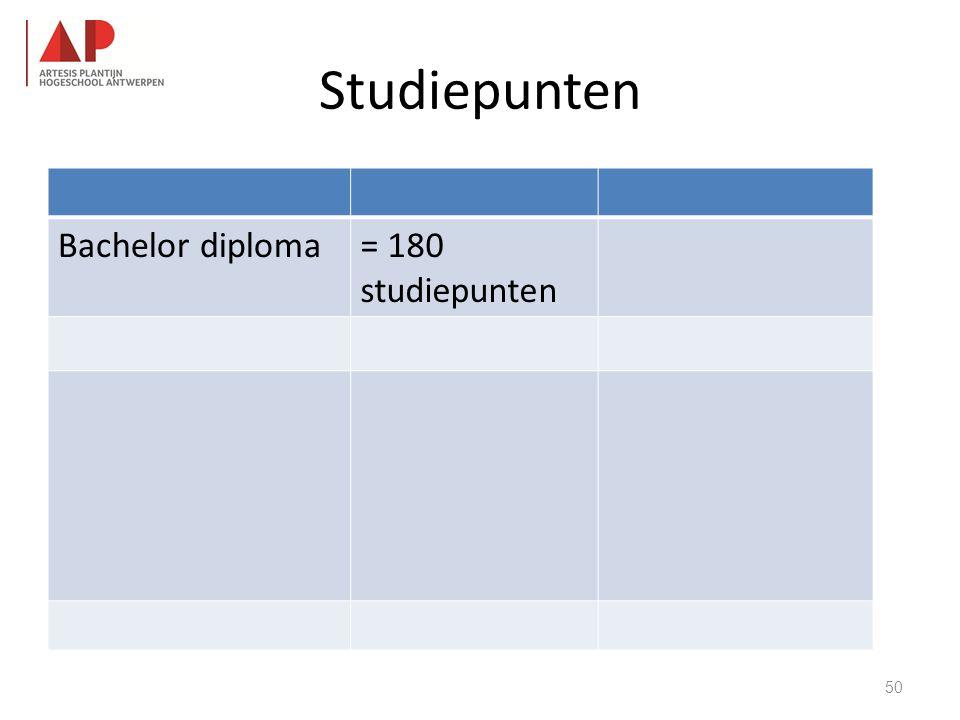 Studiepunten Bachelor diploma= 180 studiepunten 50