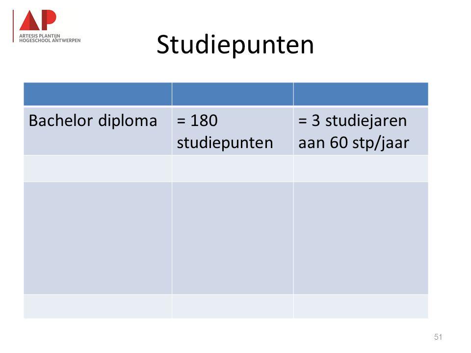 Studiepunten Bachelor diploma= 180 studiepunten = 3 studiejaren aan 60 stp/jaar 51