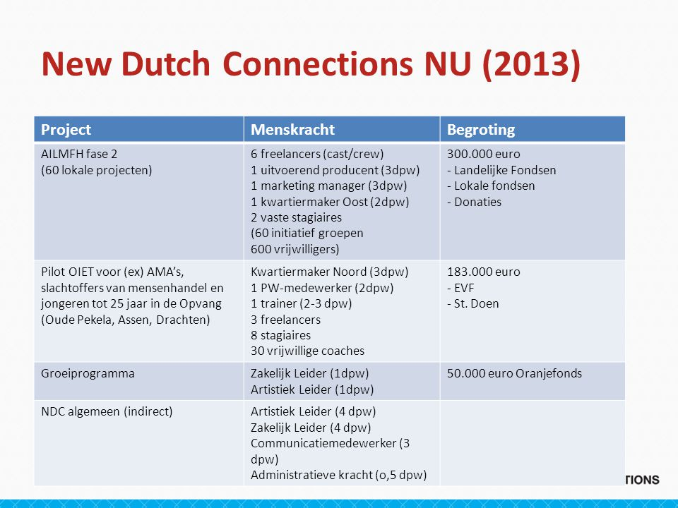New Dutch Connections NU (2013) ProjectMenskrachtBegroting AILMFH fase 2 (60 lokale projecten) 6 freelancers (cast/crew) 1 uitvoerend producent (3dpw)