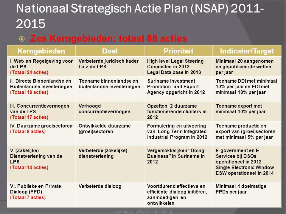 Nationaal Strategisch Actie Plan (NSAP) 2011- 2015  Zes Kerngebieden: totaal 88 acties KerngebiedenDoelPrioriteitIndicator/Target I. Wet- en Regelgev