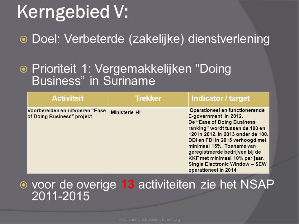 """Kerngebied V:  Doel: Verbeterde (zakelijke) dienstverlening  Prioriteit 1: Vergemakkelijken """"Doing Business"""" in Suriname  voor de overige 13 activi"""
