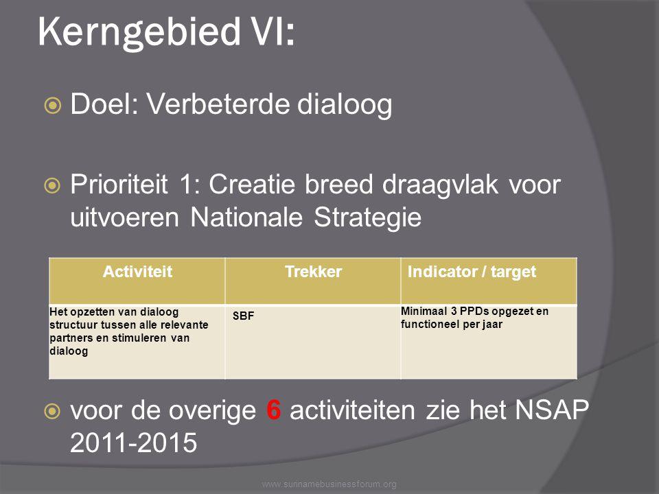 Kerngebied VI:  Doel: Verbeterde dialoog  Prioriteit 1: Creatie breed draagvlak voor uitvoeren Nationale Strategie  voor de overige 6 activiteiten