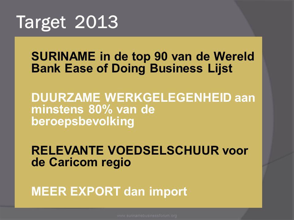 Target 2013  SURINAME in de top 90 van de Wereld Bank Ease of Doing Business Lijst  DUURZAME WERKGELEGENHEID aan minstens 80% van de beroepsbevolkin