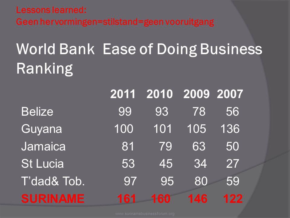 Lessons learned: Geen hervormingen=stilstand=geen vooruitgang World Bank Ease of Doing Business Ranking 2011 2010 2009 2007 Belize 99 93 78 56 Guyana