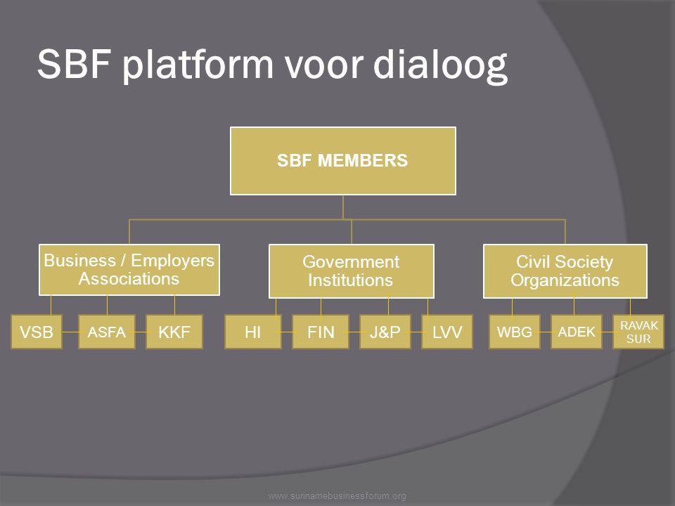 SBF platform voor dialoog www.surinamebusinessforum.org SBF MEMBERS Business / Employers Associations Government Institutions Civil Society Organizati