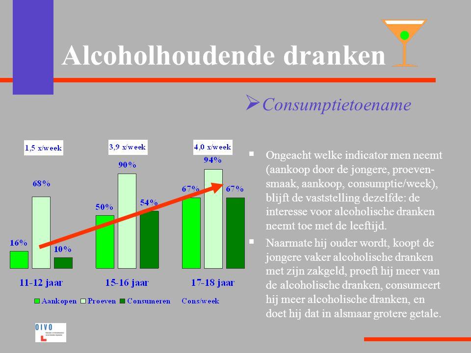 Alcoholhoudende dranken  Consumptietoename  Ongeacht welke indicator men neemt (aankoop door de jongere, proeven- smaak, aankoop, consumptie/week), blijft de vaststelling dezelfde: de interesse voor alcoholische dranken neemt toe met de leeftijd.