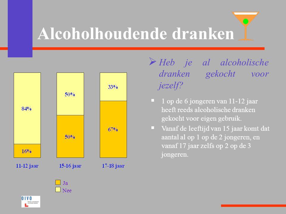 Alcoholhoudende dranken  Heb je al alcoholische dranken gekocht voor jezelf.