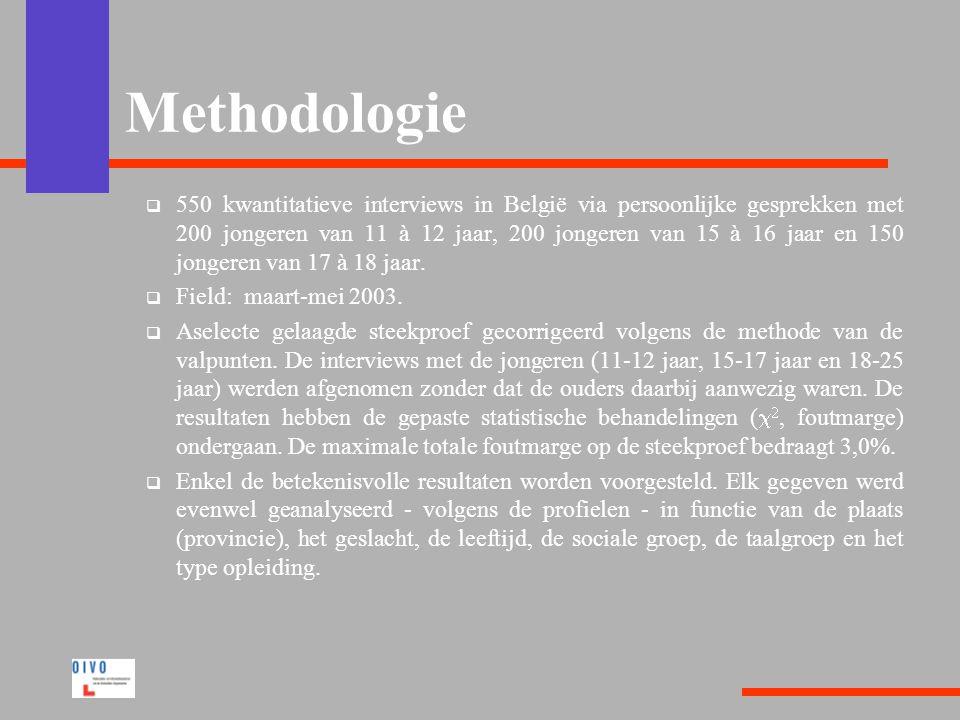 Methodologie  550 kwantitatieve interviews in België via persoonlijke gesprekken met 200 jongeren van 11 à 12 jaar, 200 jongeren van 15 à 16 jaar en 150 jongeren van 17 à 18 jaar.