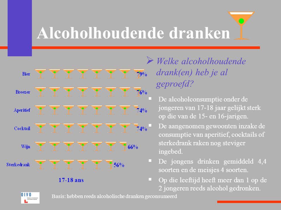 Alcoholhoudende dranken  Consumeert alcoholische dranken  1 op de 10 jongeren van 11-12 jaar verklaart alcoholische dranken te consumeren.