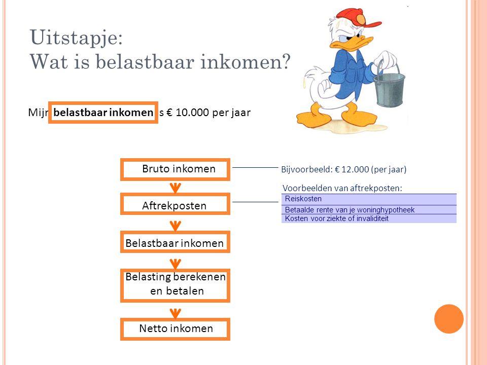 Uitstapje: Wat is belastbaar inkomen.